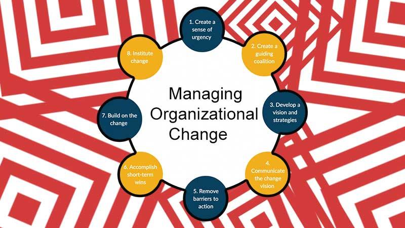 Tips For Managing Organizational Change