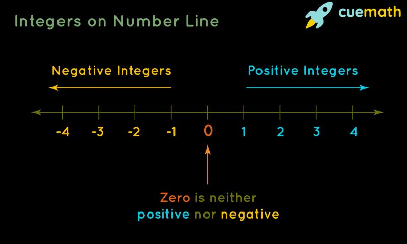 What Are the Very Basic Concepts of Number Lines Which Everybody Should Know?